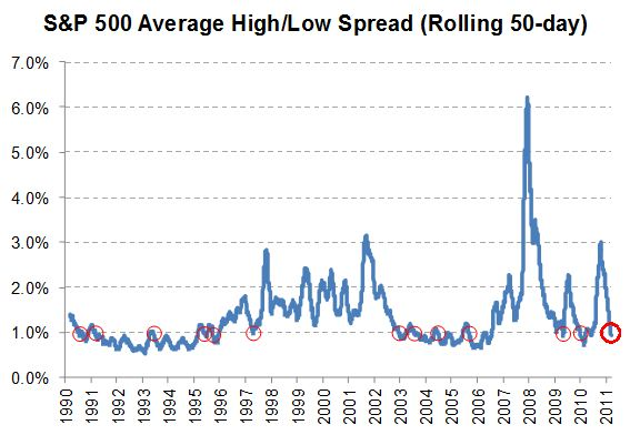 S&P 500 Average HighLow Spread (Rolling 50-Day)