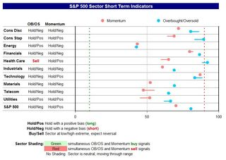 Daily sector indicators 20120403