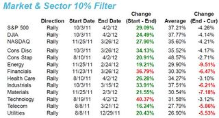 Market and Sector 10% Filter 20120411