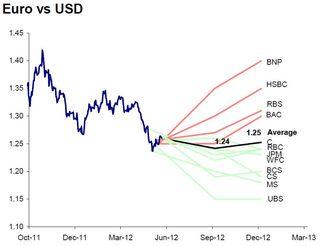 Euro Forecast 20120618