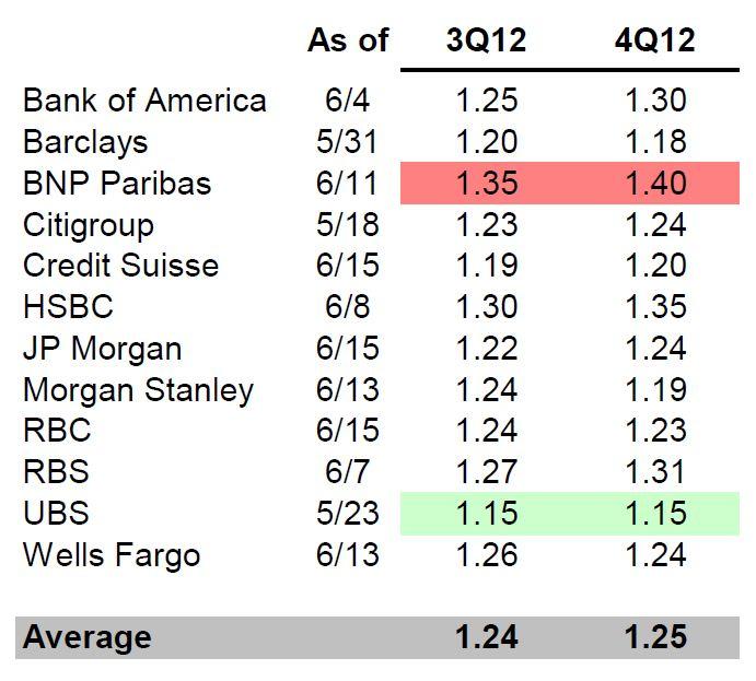 Euro Forecast 20120618 (2)