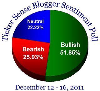 Bloggersentiment20111212