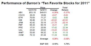 Performance of Barrons Stocks for 2011