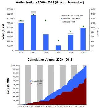 Buybacks November 2011