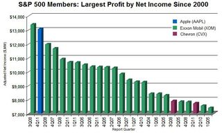 S&P 500 Members Largest Profit by Net Income