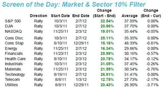 Market and Sector 10% Filter 20120208