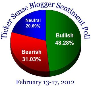 Sentiment20120213