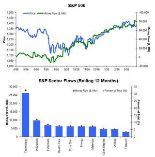 S&P 500 Money Flow Summary 20120425