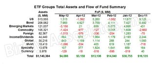 ETF Group Flow of Funds 20120531