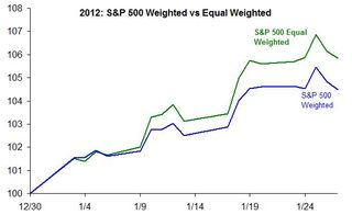 Equalweighted S&P in 2012