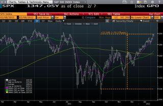 S&P 500 GPO 20120208