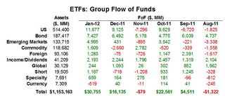 ETF Group Flow of Funds 20120131