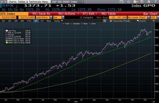 S&P 500 - 1995