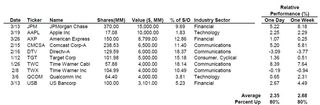 YTD Share Repurchase Summary