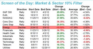 Market and Sector 10% Filter 20120510