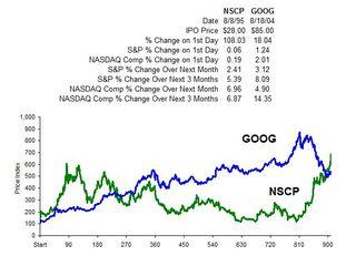 NSCP & GOOG IPO Performance