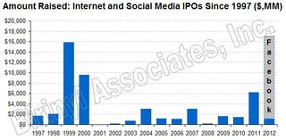 Amount Raised - Internet & Social Media IPOs