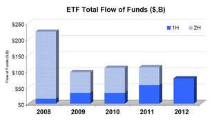 ETF Total Flow of Funds 20120630