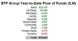 ETF Group Flow of Funds 20120630