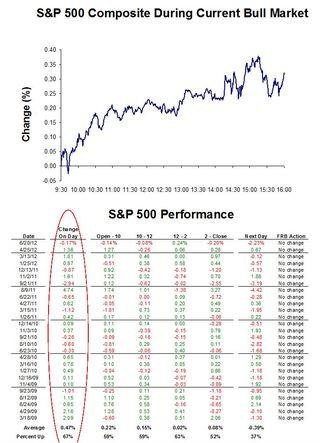 FOMC Days
