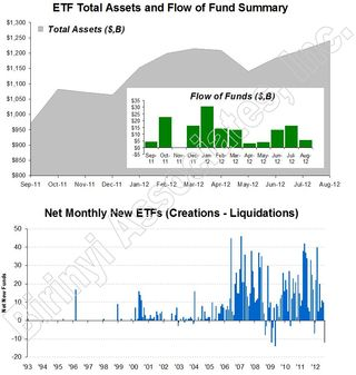 ETF Total Assets and Creations 20120831