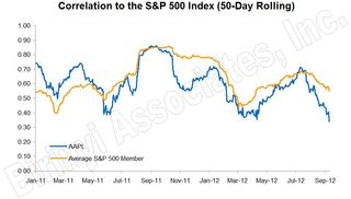 AAPL Correlation to the S&P500