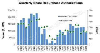 Share Repurchase Authorizations 3Q12