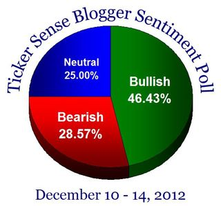 Sentiment20121210