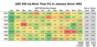 S&P 500 Up More Than 5% in January