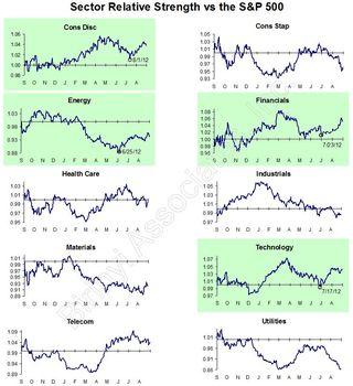 Sector relative strength 20120926