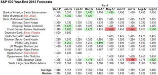 Strategist Year-End Forecasts