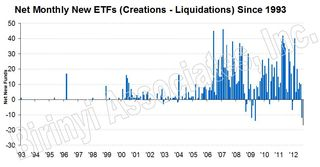 Net new ETFs - september 2012