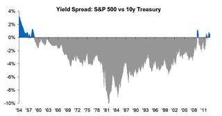 S&P 500 Yield vs 10y Treasury