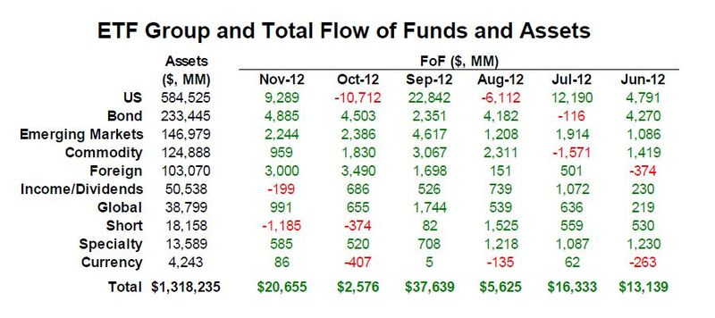 ETF Group Flow of Funds 20121130
