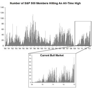 S&p members at all time highs