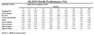 3Q Decile Performance
