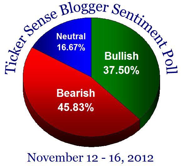 Sentiment2012111