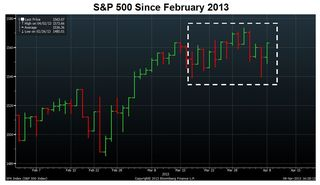 S&P 500 Alternating Days