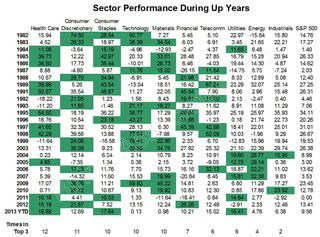 Sector Performance During Up Years