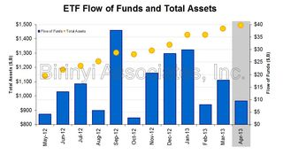 ETF Total Flow of Funds 20130430
