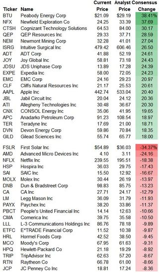 Consensustopbottom20stocks20130521