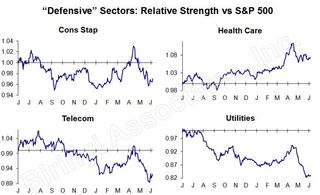 Defensive Sector RS 20130611
