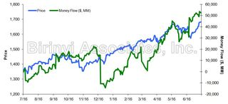S&P 500 Money Flow Summary 20130716