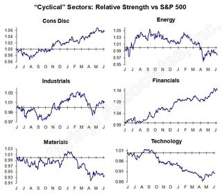 Cyclical Sector RS 20130611