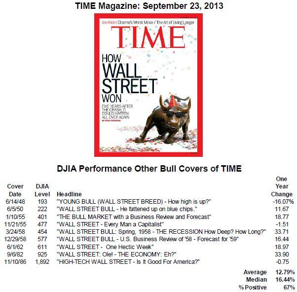 Time Bull capture