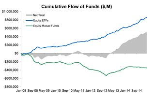 Equity ETFs vs Mutual Funds