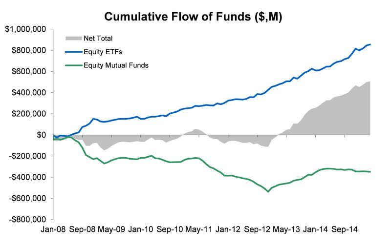 Equity ETFs vs Mutual Funds