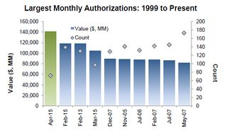 LargestMonthlyAuthorizations