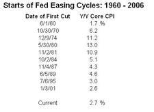Easing_cycles_vs_y_y_cpi_2
