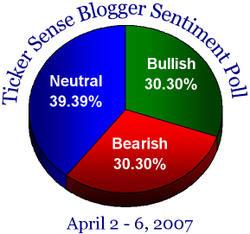 Bloggersentiment40207